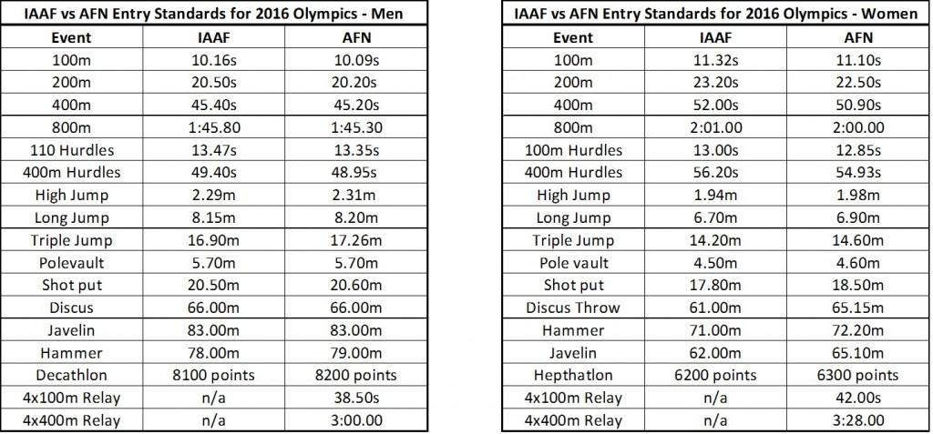 IAAF vs AFN Entry Standards for 2016 Olympics