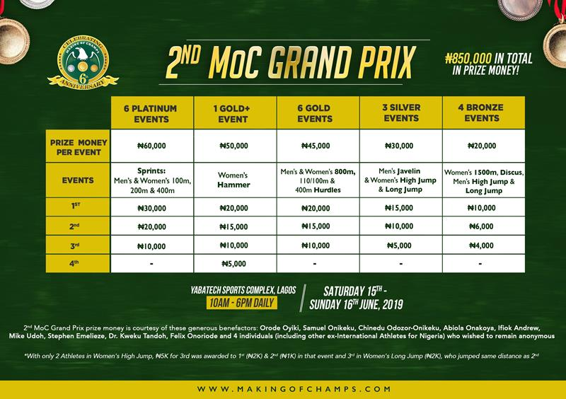 54 Athletes win Total Prize Money of ₦850,000 at 2nd MoC